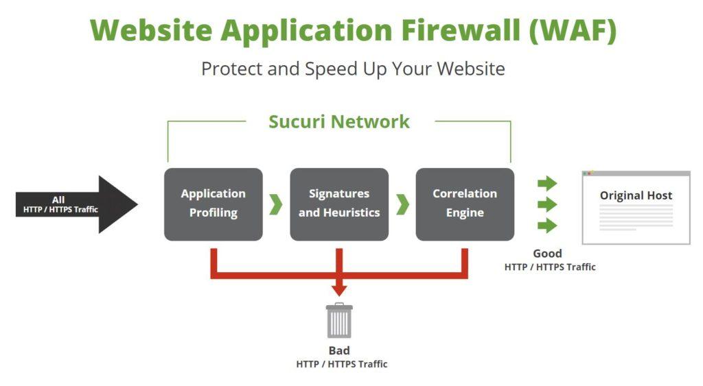 Выбираем WAF систему для защиты веб-приложений: NAXSI vs ModSecurity