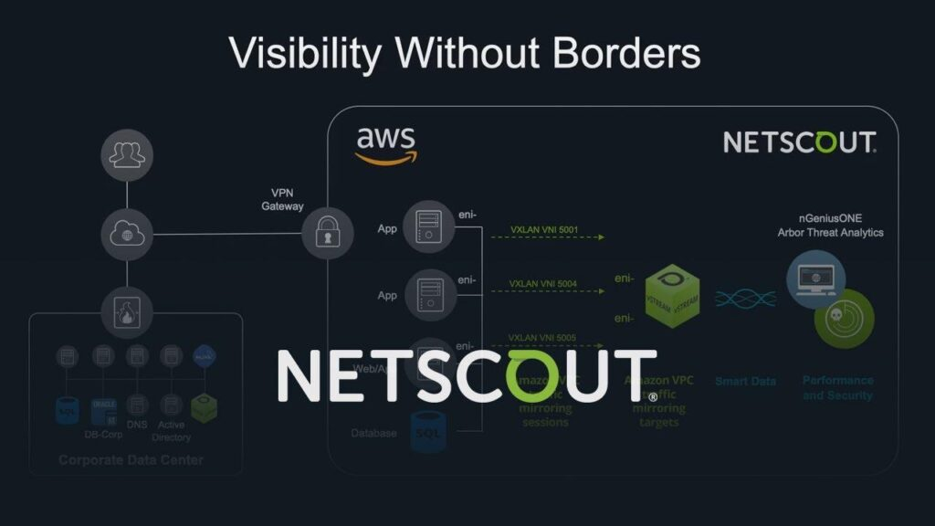 Как NETSCOUT использует возможности Amazon VPC Ingress Routing для интеллектуального анализа данных