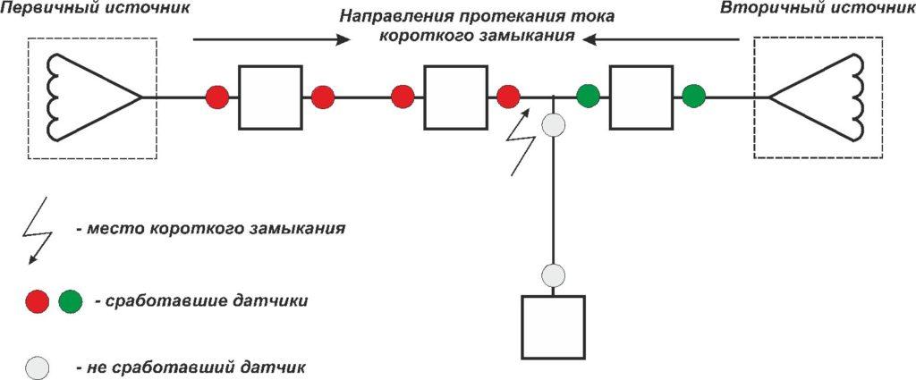 Как быстро находить места КЗ в электросетях среднего и высокого напряжения