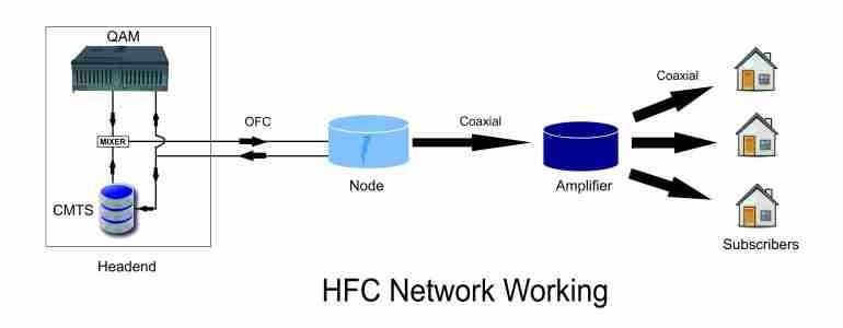 Как обеспечить эффективный мониторинг и обслуживание HFC сетей