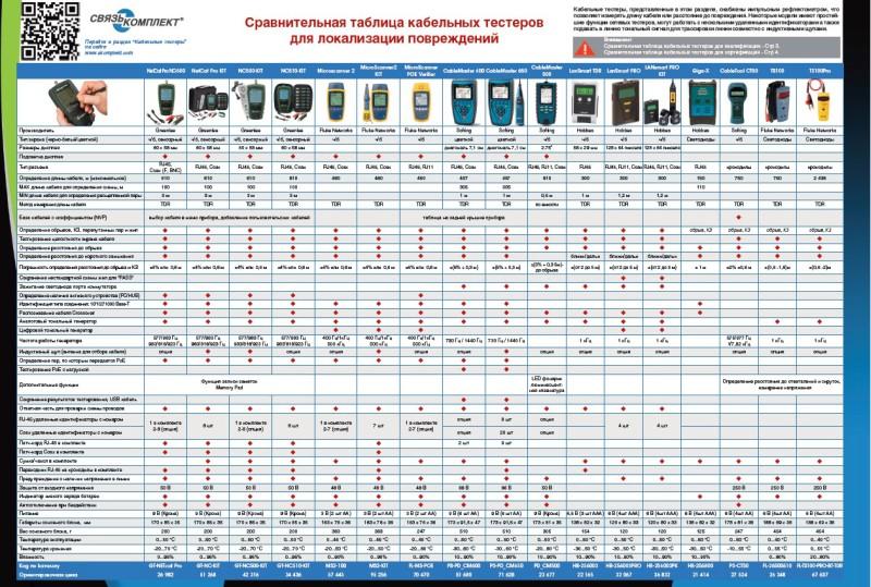 Полная сравнительная таблица профессиональных тестеров СКС