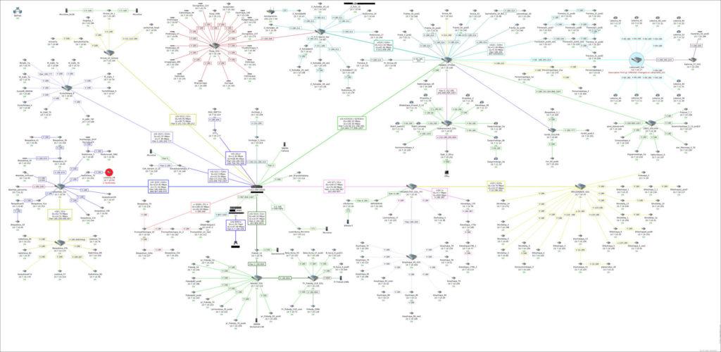Упрощение рабочих алгоритмов мониторинга производительности и безопасности сети